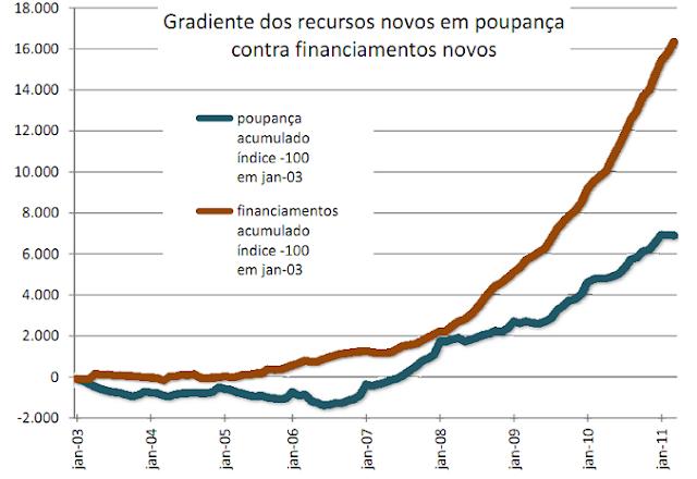 Credito imobiliario no Brasil - poupança : captação x concessão de financiamentos
