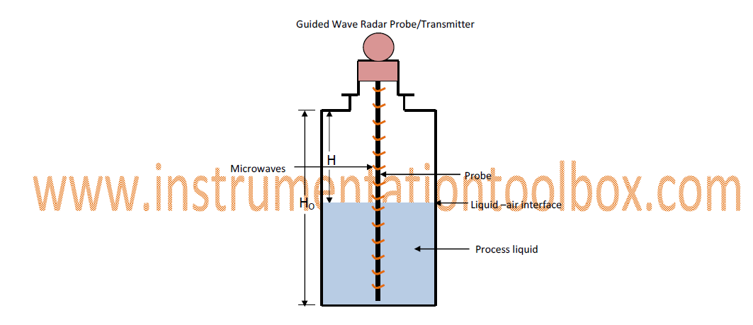 Operating+principle+of+Guided+Wave+Radar+Level+Measurement+Probes operating principle of guided wave radar level measurement probes radar level transmitter wiring diagram at reclaimingppi.co