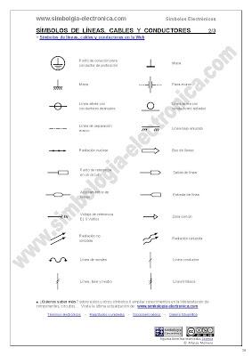 Símbolos de líneas eléctricas, conductores y cables 2/3