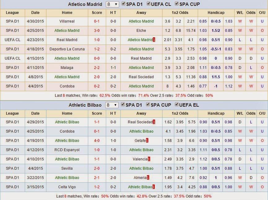 Chuyên gia cá độ Atletico Madrid vs Athletic Bilbao