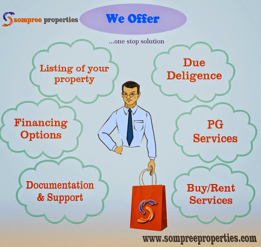 real estate investment in delhi ncr