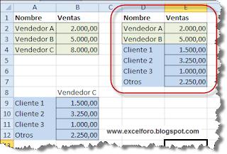 Gráfico circular con subgráfico circular en Excel.