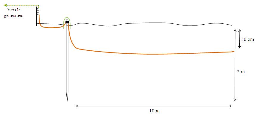 Cr er une prise de terre pour un groupe lectrog ne energie et d veloppemen - Comment tester une terre ...