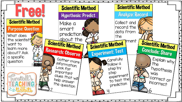 https://www.teacherspayteachers.com/Product/Scientific-Method-Posters-1619690