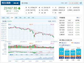 中国株コバンザメ投資 香港ハンセン指数20150819