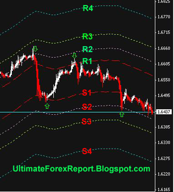 Ultimate Forex Trading System