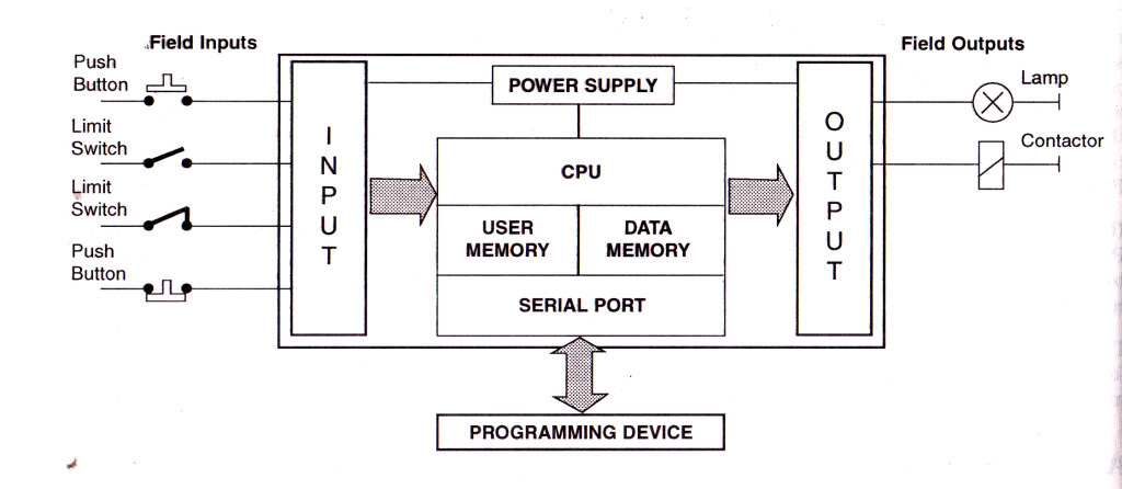 PLC SOLUTIONS: BLOCK DIAGRAM OF PLC