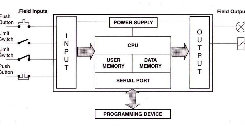 plc block diagram  zen diagram, block diagram