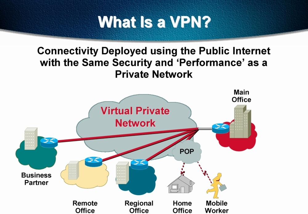VPN (Virtual Private Network)
