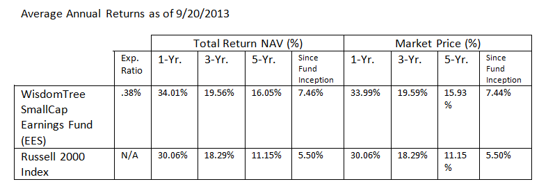 WisdomTree SmallCap Earnings Fund Performance