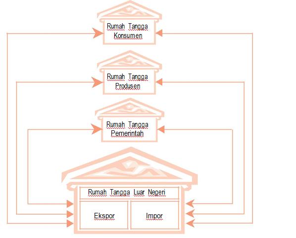 Keseimbangan ekonomi empat sektor dari bagan 21 bagan 22 dan bagan 23 dapat dilihat perbedaan interaksi antarpelaku ekonomi dalam perekonomian sederhana bagan 21 ccuart Image collections
