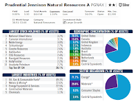 Prudential Jennison Natural Resources Fund