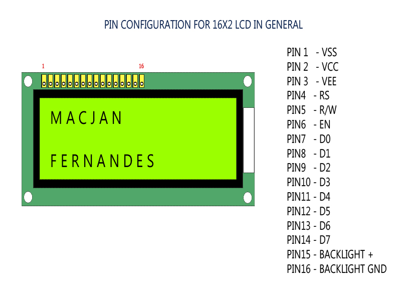 16X2 LCD programming for beginners. Made easy | Embedded Life