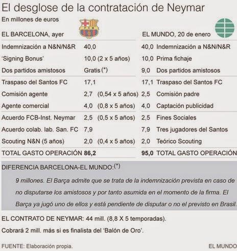 Neymar Precio