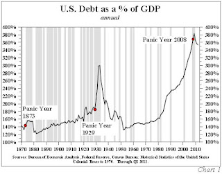 The Economy Is Worse Than It Was During The Great Depression - debt-to-GDP