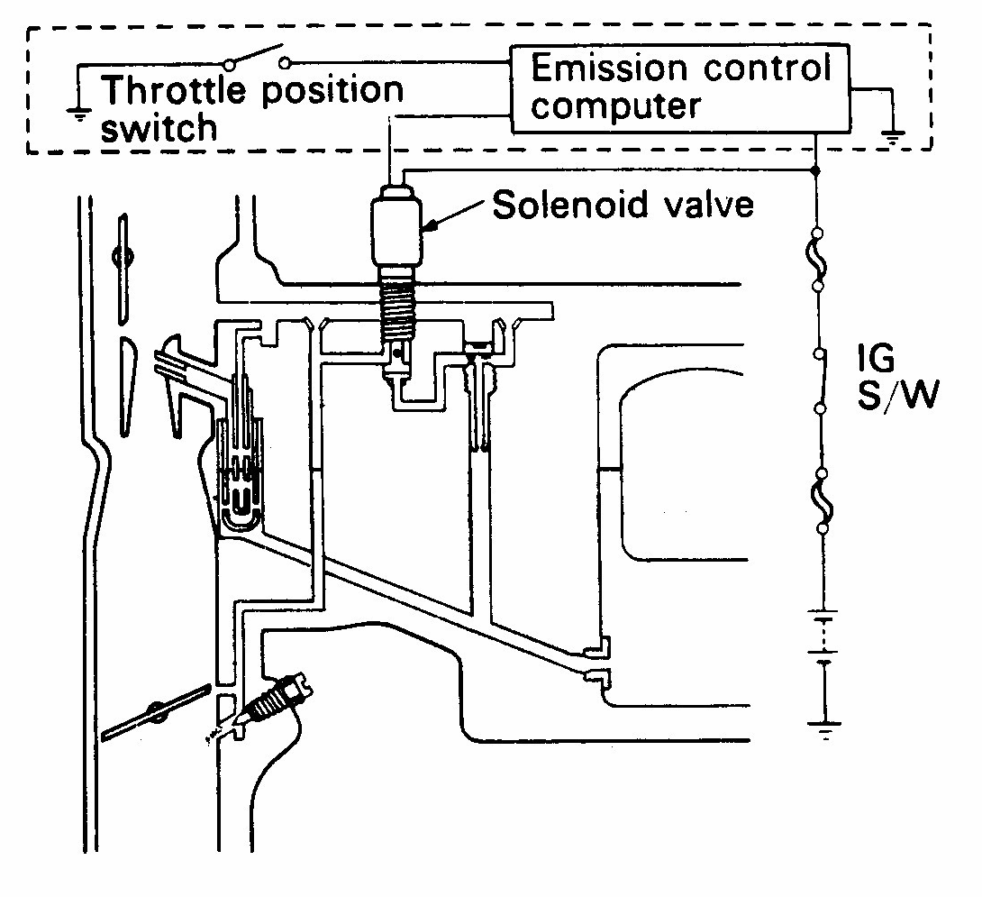 Inliah Fungsi Katup Solenoid Pada Karburator Kita Punya Jelaskan Cara Memeriksa Wiring Sketsa Letak