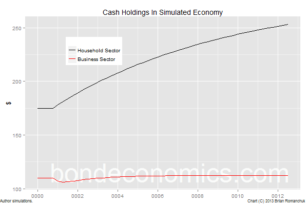 Chart of household cash holdings in simulated economy.