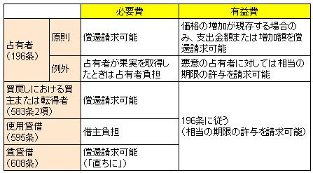 行政書士W: 【民法横断】 費用償...