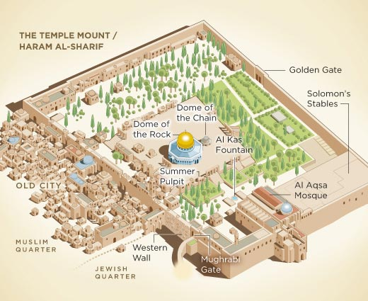 Temple Mount Religious Conflict