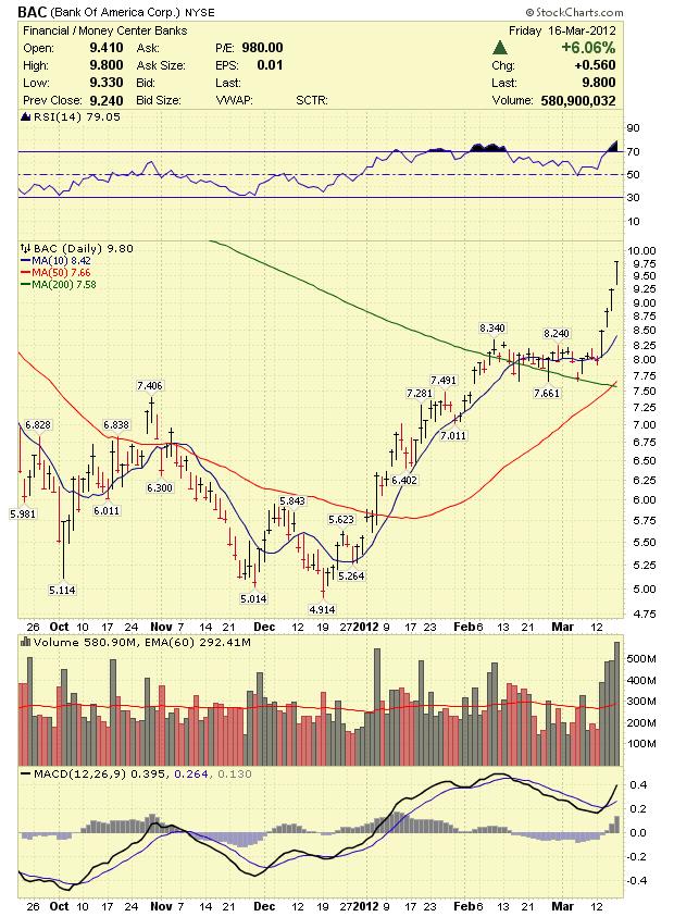 Stock Market Analysis 03 18 12