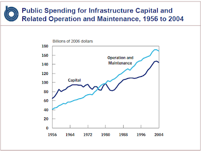state infrastructure spending
