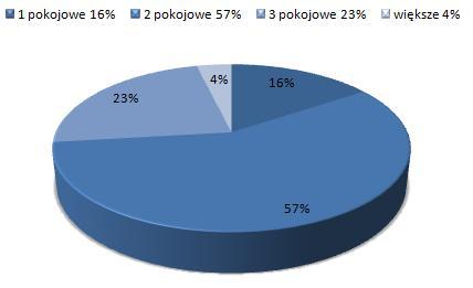 ceny wynajmu mieszkań Nowa Huta Kraków, dostępne mieszkania do wynajmu