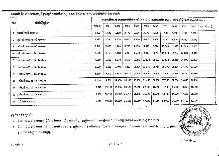 Cambodia forums view topic useful info for the forum for Jamaica customs duty on motor vehicles