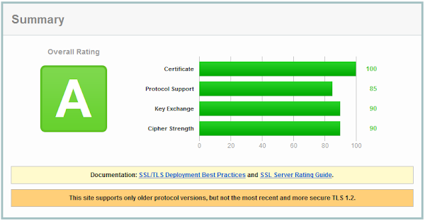 SSL Labs result for default Azure OS family 2 TLS configuration