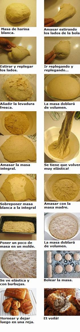 pan-masa-madre-preparacion-sourdough