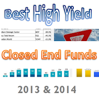 Best High Yield Closed End Funds for 2013 and 2014 logo