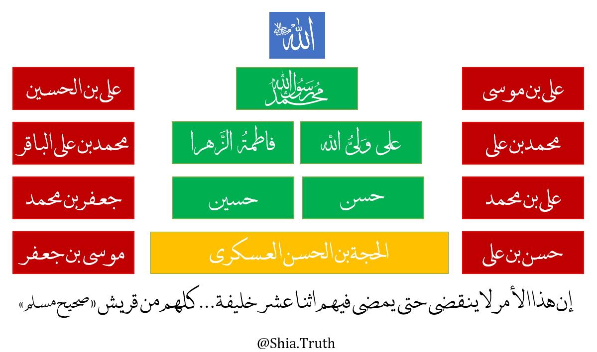 Shia Muslim Symbol Of Shia