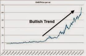 market sedang mengalami tren naik
