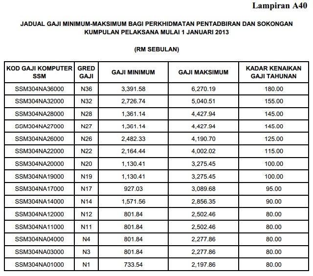Kppm Kpdnkk Pp 2 2013 Penambahbaikan Jadual Gaji Minimum Maksimum