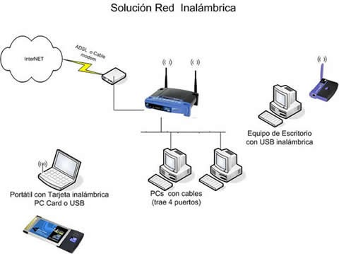 Wiring Diagram For Inter  Cable in addition Connect Your Bluray Player in addition 528374865 moreover Wiring Diagram Of  work Cable likewise Elementos Para Una Conexion Inter. on wireless modem