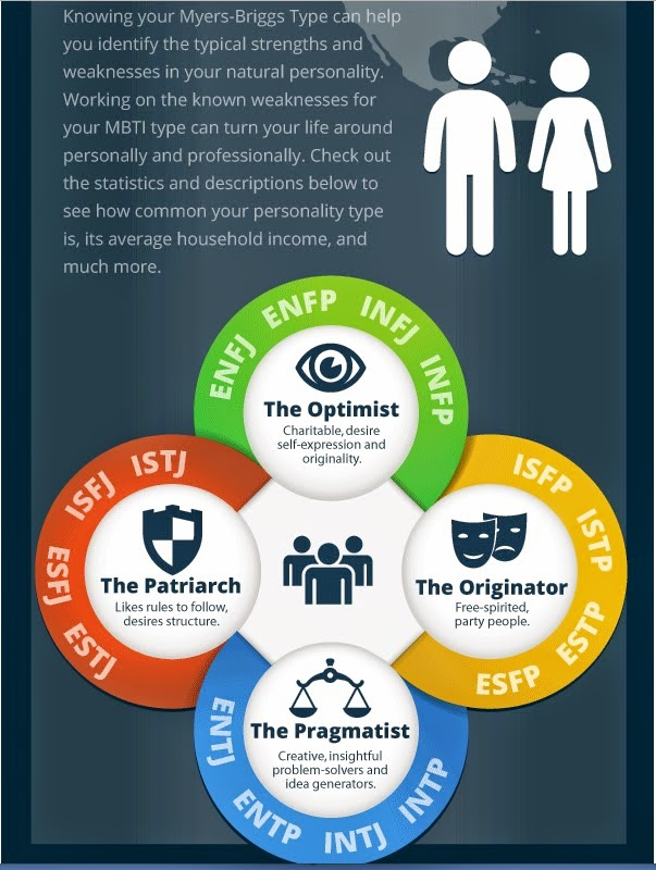 evaluation of myers briggs The mbti instrument describes the interaction between all preferences also called type dynamics to create a whole type pattern rather than just adding up the qualities of each separate preference the mbti instrument allows you to determine your own personality type through a personal verification process, leaving the final assessment of your.
