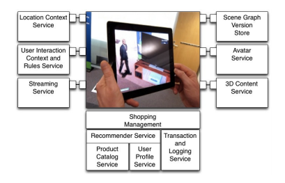 Application of Virtual Reality Technology in the Distribution     Yumpu