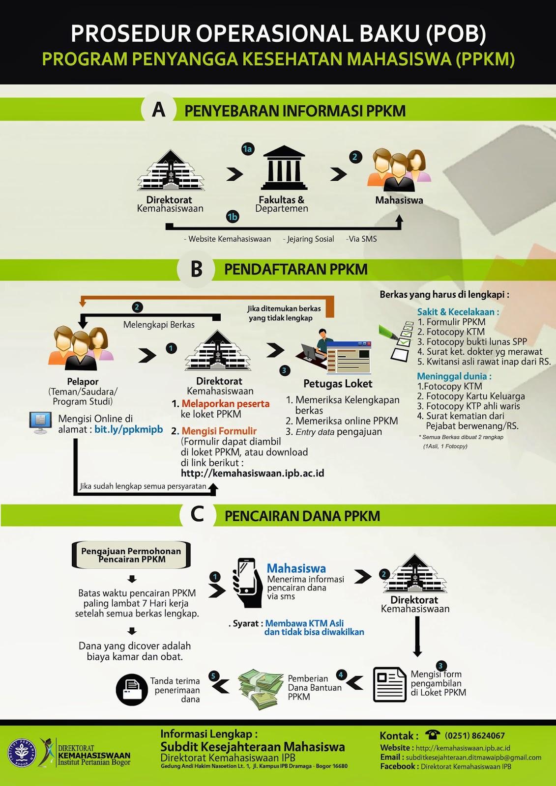 Program Penyangga Kesehatan Mahasiswa IPB