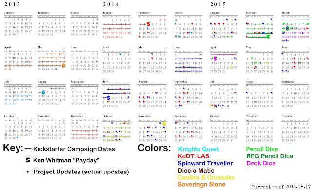2015.08.17 Updated Kickstarter Timeline