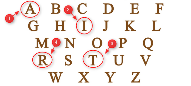 arti awal huruf nama