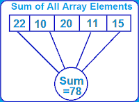 Sum Of Array elements