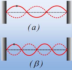 Δύο στάσιμα κύματα στην ίδια χορδή.