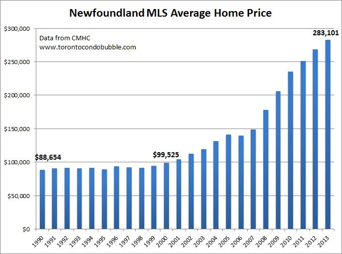 new foundland average home price graph