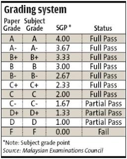 STPM Grading System