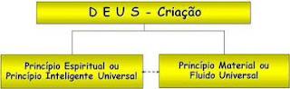 União do princípio espiritual e a matéria