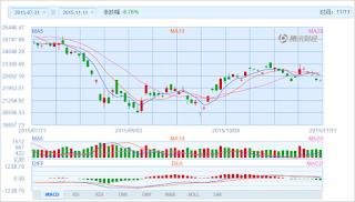 中国株コバンザメ投資 香港ハンセン指数20151111