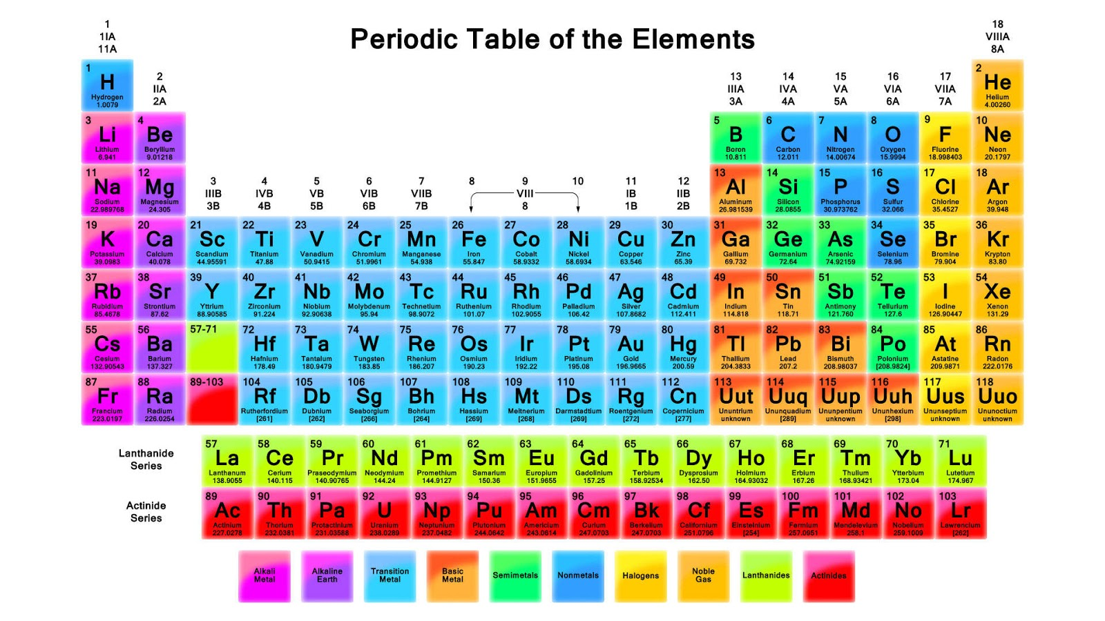 Elements with similar chemical properties elements in a period