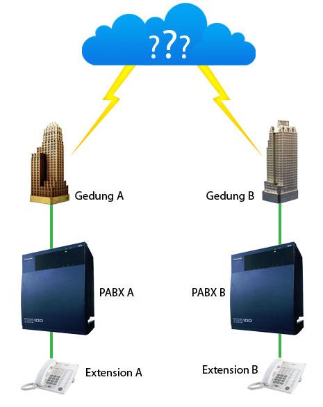 Toekangmodem integrasi 2 pbx analog dengan grandstream gxw4004 penjelasan perusahaan memiliki 2 fisik gedung kantor gedung a dan gedung b masing2 gedung memiliki 1 pabx untuk mengatur telepon internal gedung tsb ccuart Images