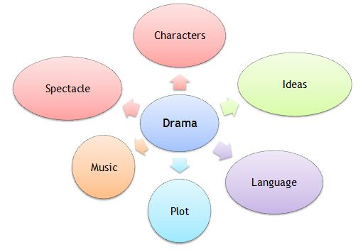 Ministry of Drama – Elements of Drama Worksheet