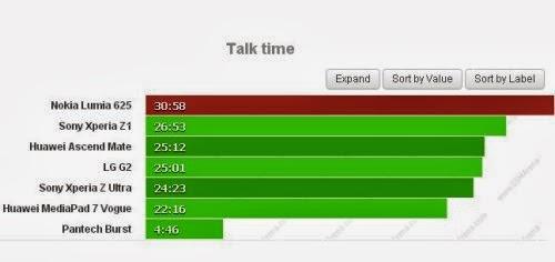 Attualmente lo smartphone wp8 Nokia Lumia 625 è il modello che vi permette di chiamare più ore consecutivamente