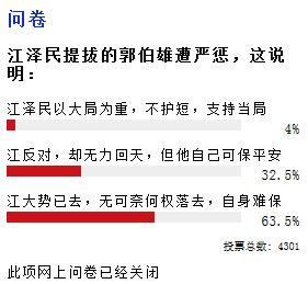 (上图)《美国之音》网上问卷结果,63.5%网民认为江泽民大势已去,自身难保。(网页截图)